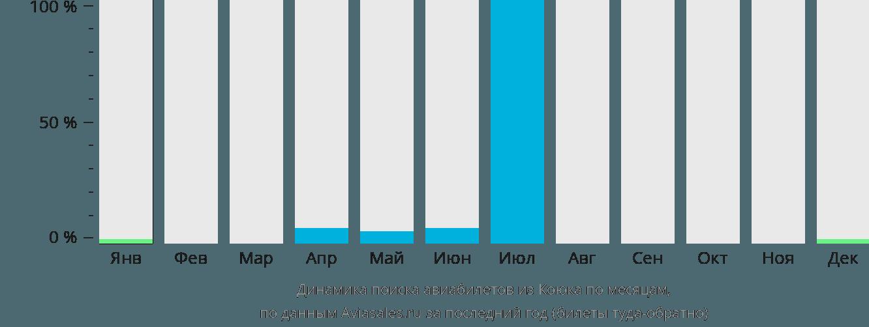 Динамика поиска авиабилетов из Коюка по месяцам