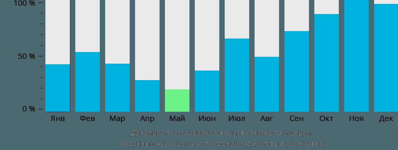 Динамика поиска авиабилетов из Кхонкэна по месяцам