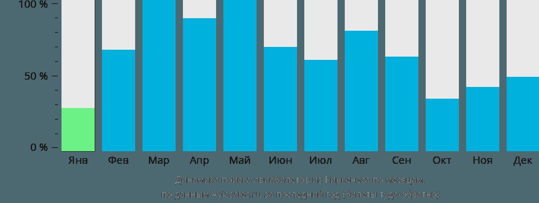 Динамика поиска авиабилетов из Киркенеса по месяцам