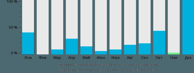 Динамика поиска авиабилетов из Киркенеса в Олесунн по месяцам