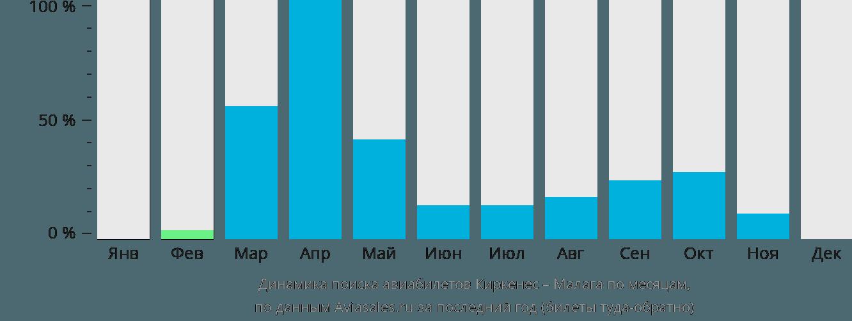 Динамика поиска авиабилетов из Киркенеса в Малагу по месяцам