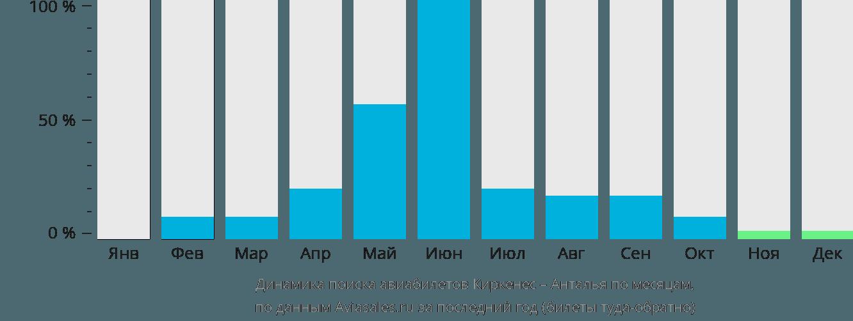 Динамика поиска авиабилетов из Киркенеса в Анталью по месяцам