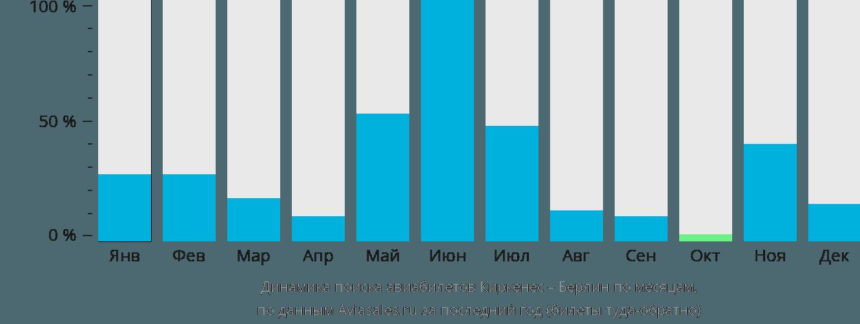 Динамика поиска авиабилетов из Киркенеса в Берлин по месяцам