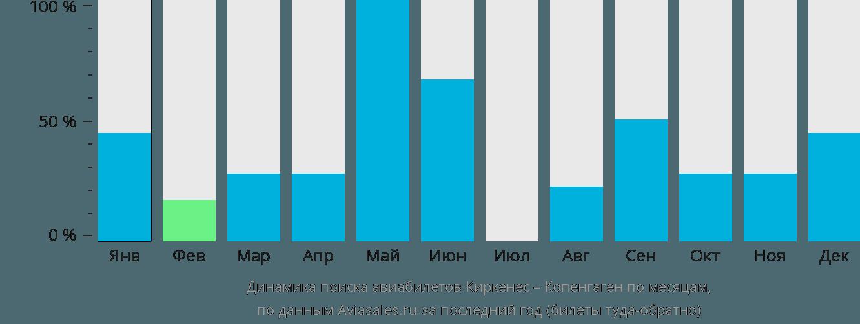 Динамика поиска авиабилетов из Киркенеса в Копенгаген по месяцам