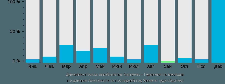Динамика поиска авиабилетов из Киркенеса в Германию по месяцам