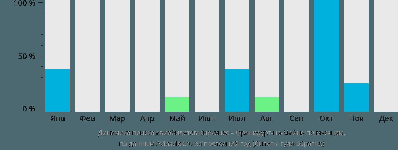 Динамика поиска авиабилетов из Киркенеса во Франкфурт-на-Майне по месяцам