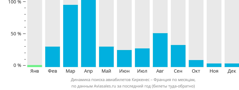 Динамика поиска авиабилетов из Киркенеса во Францию по месяцам