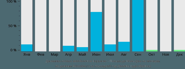 Динамика поиска авиабилетов из Киркенеса в Пальма-де-Мальорку по месяцам