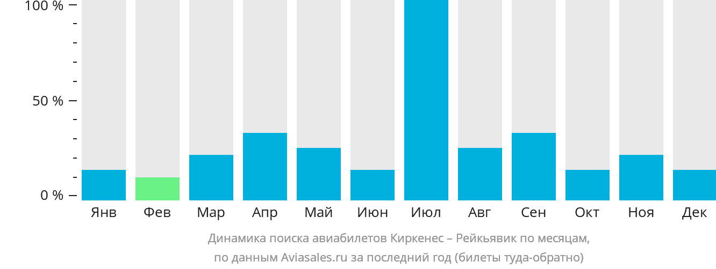 Динамика поиска авиабилетов из Киркенеса в Рейкьявик по месяцам