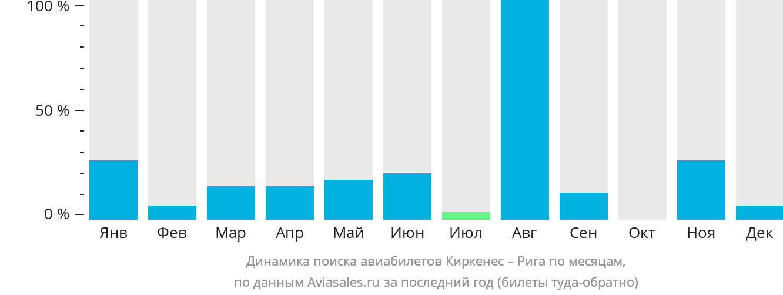 Динамика поиска авиабилетов из Киркенеса в Ригу по месяцам
