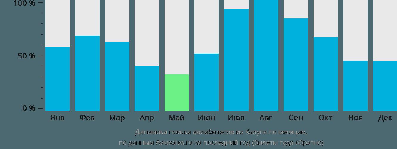 Динамика поиска авиабилетов из Калуги по месяцам