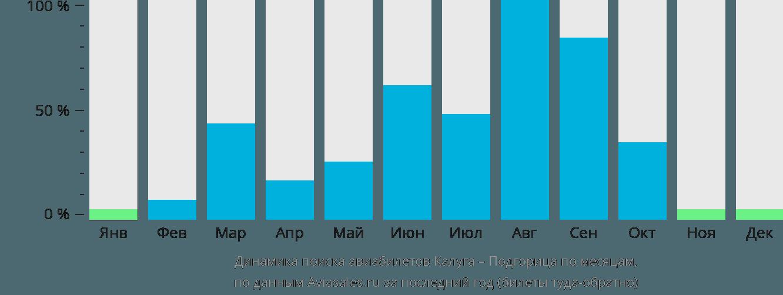 Динамика поиска авиабилетов из Калуги в Подгорицу по месяцам