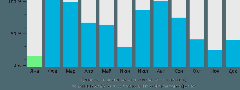 Динамика поиска авиабилетов из Калибо по месяцам