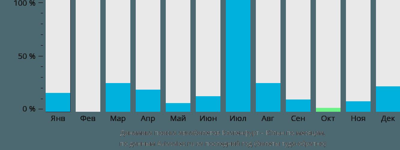 Динамика поиска авиабилетов из Клагенфурта в Кёльн по месяцам