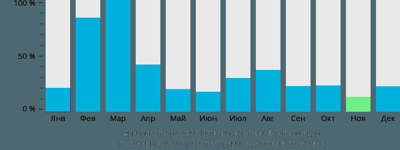 Динамика поиска авиабилетов из Карловых Вар по месяцам