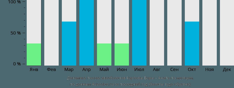 Динамика поиска авиабилетов из Карловых Вар в Анапу по месяцам