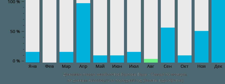 Динамика поиска авиабилетов из Карловых Вар в Самару по месяцам