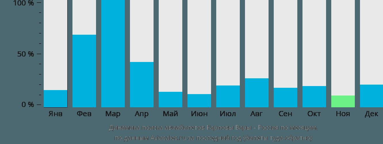 Динамика поиска авиабилетов из Карловых Вар в Россию по месяцам
