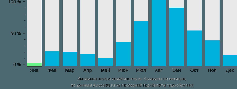 Динамика поиска авиабилетов из Каламаты по месяцам