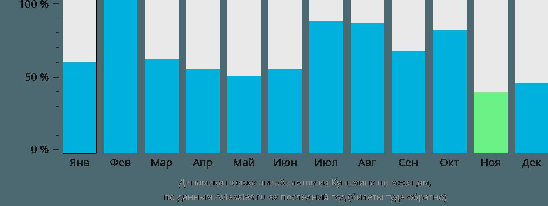 Динамика поиска авиабилетов из Куньмина по месяцам