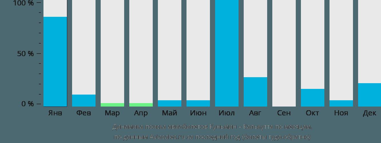 Динамика поиска авиабилетов из Куньмина в Калькутту по месяцам