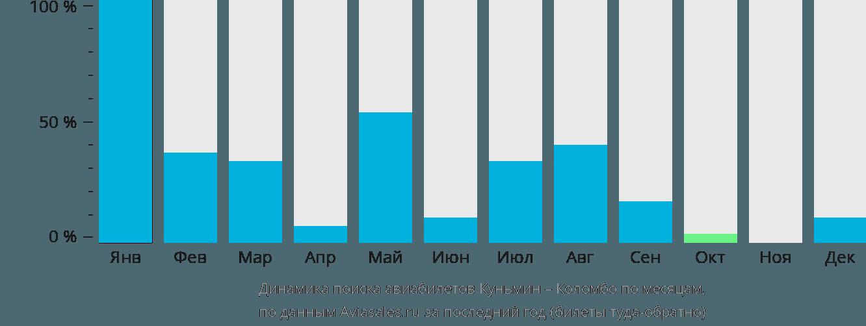 Динамика поиска авиабилетов из Куньмина в Коломбо по месяцам