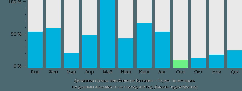 Динамика поиска авиабилетов из Куньмина на Пхукет по месяцам