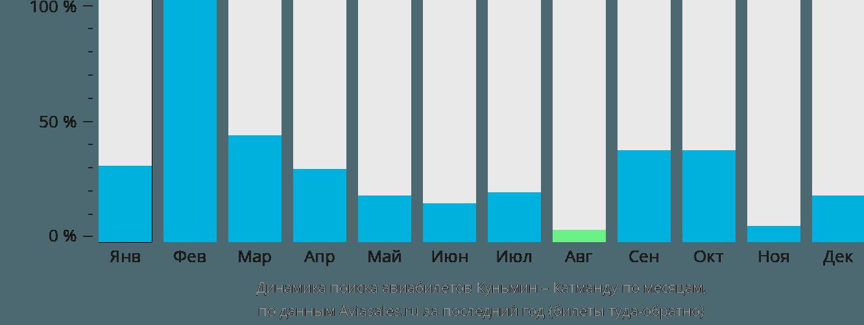Динамика поиска авиабилетов из Куньмина в Катманду по месяцам