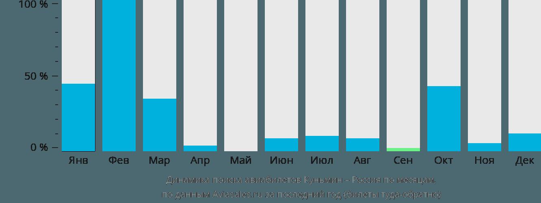 Динамика поиска авиабилетов из Куньмина в Россию по месяцам