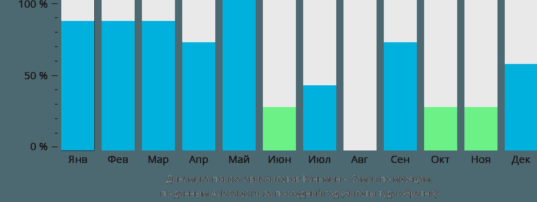 Динамика поиска авиабилетов из Куньмина на Самуи по месяцам