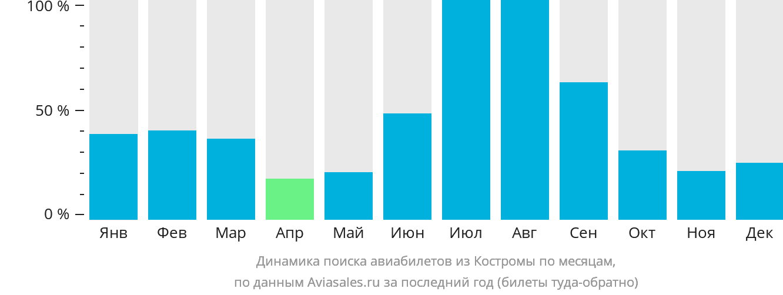 Динамика поиска авиабилетов из Костромы по месяцам