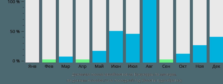 Динамика поиска авиабилетов из Кунунарры по месяцам