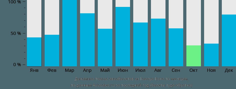 Динамика поиска авиабилетов из Каилуа-Кона по месяцам