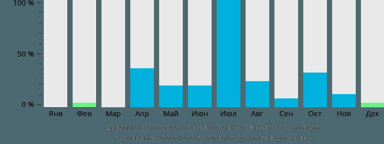 Динамика поиска авиабилетов из Каилуа-Кона в Нью-Йорк по месяцам
