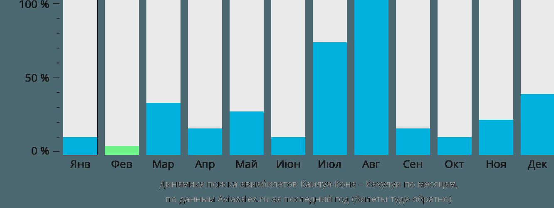 Динамика поиска авиабилетов из Каилуа-Кона в Кахулуи по месяцам