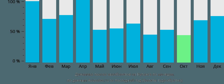 Динамика поиска авиабилетов из Купанга по месяцам