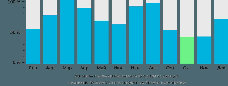 Динамика поиска авиабилетов из Кагосимы по месяцам