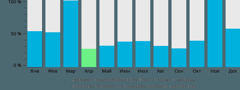 Динамика поиска авиабилетов из Накхонпханома по месяцам