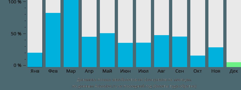 Динамика поиска авиабилетов из Сиануквиля по месяцам