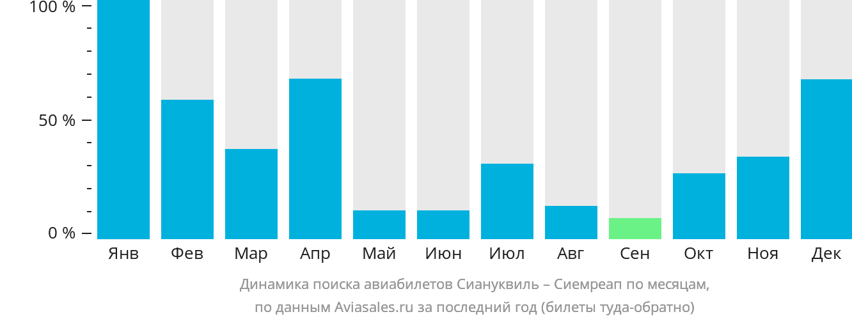 Динамика поиска авиабилетов из Сиануквиля в Сиемреап по месяцам