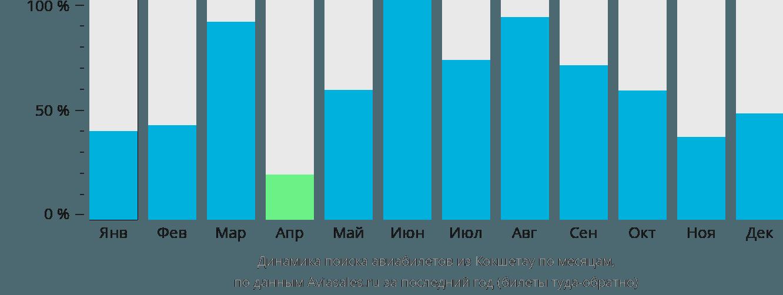 Динамика поиска авиабилетов из Кокшетау по месяцам