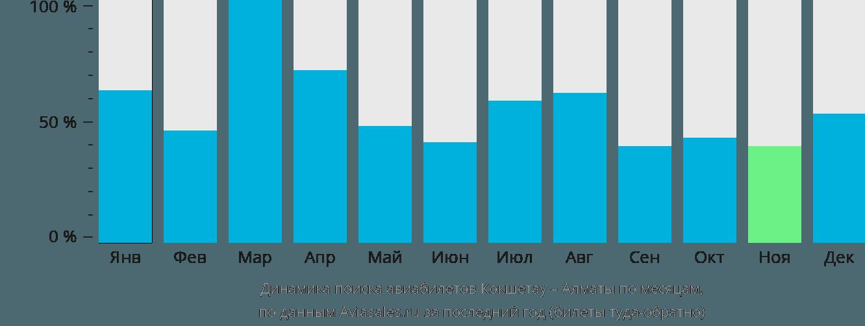 Динамика поиска авиабилетов из Кокшетау в Алматы по месяцам