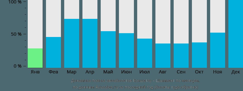 Динамика поиска авиабилетов из Кокшетау в Шымкент по месяцам
