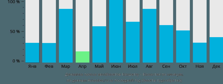 Динамика поиска авиабилетов из Кокшетау в Казахстан по месяцам