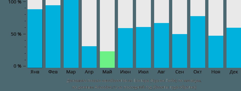 Динамика поиска авиабилетов из Курган-Тюбе по месяцам