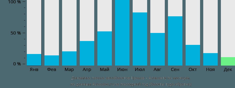 Динамика поиска авиабилетов из Кракова в Аликанте по месяцам
