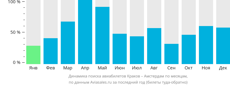 Динамика поиска авиабилетов из Кракова в Амстердам по месяцам