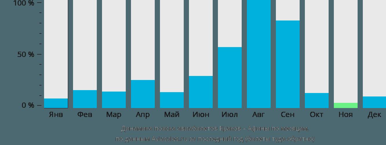 Динамика поиска авиабилетов из Кракова в Афины по месяцам