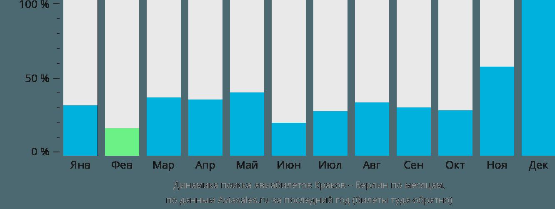 Динамика поиска авиабилетов из Кракова в Берлин по месяцам