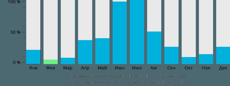 Динамика поиска авиабилетов из Кракова в Болонью по месяцам